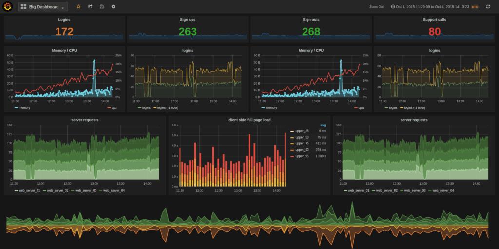grafana-netdata-monitoring-infra-web