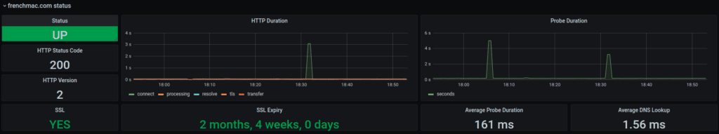monitoring uptime robot domain ping dnslookup grafana blackbox